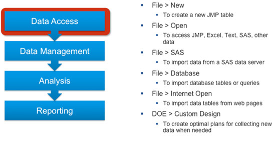 Figure 2: Data Access Functions