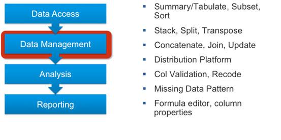 Figure 3: Data Management Functions