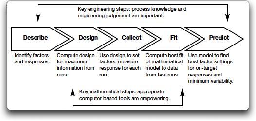 Experiment design – and how! - JMP User Community