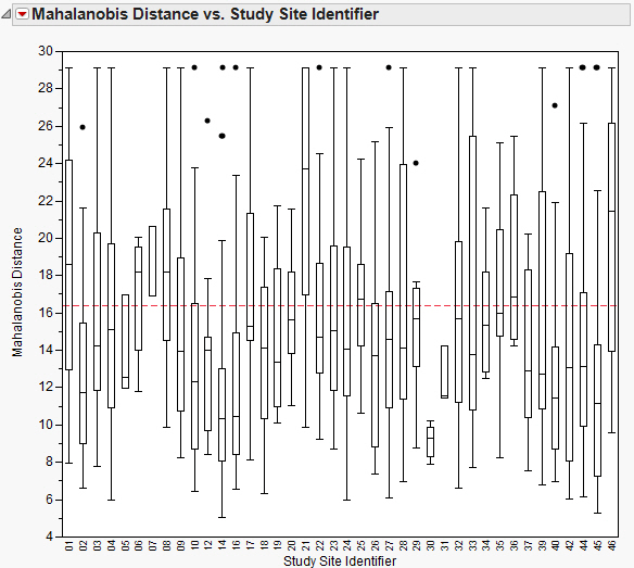 Identifying multivariate inliers and outliers - JMP User