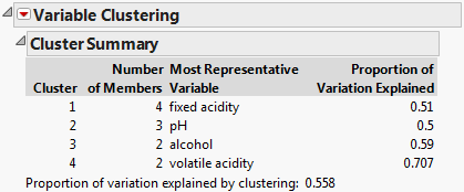 Variable clustering summary table