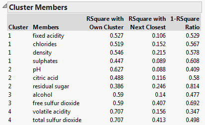 Variable clustering cluster members report