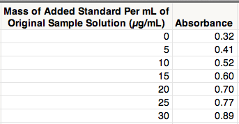 Determining chemical concentration with standard addition