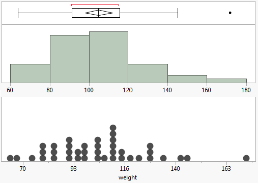 Jmp add in for statistical dot plots jmp user community jmp blog ccuart Choice Image