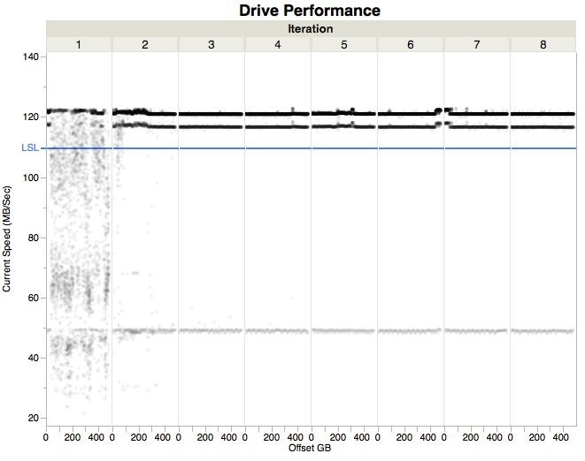 SSD-GraphBuilderJMPperformance