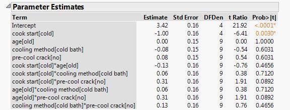 eggs_ease_estimates2