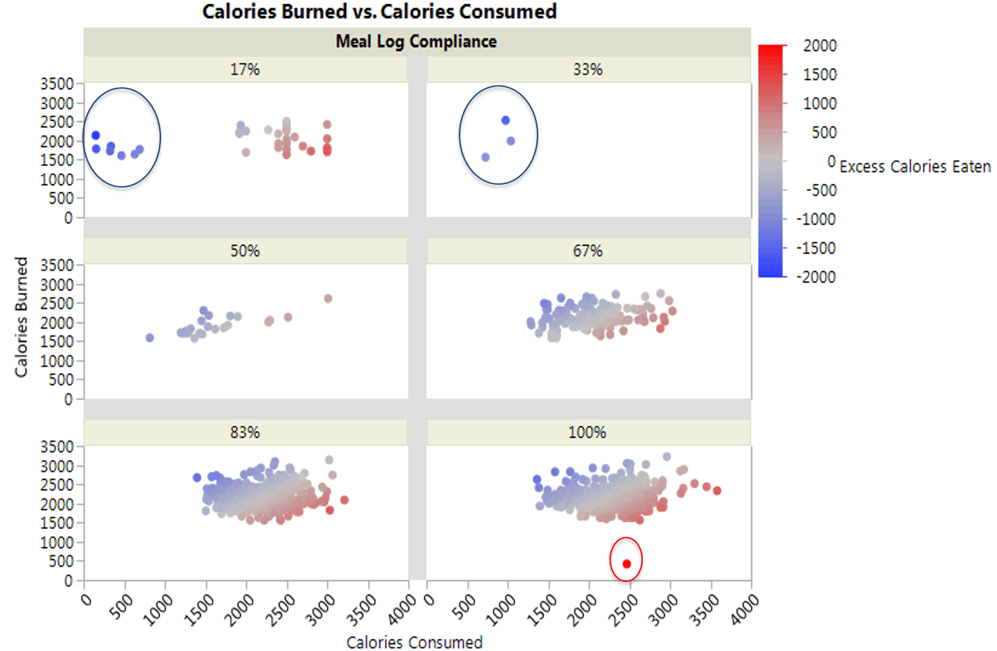 visualizing completeness of food logging data with graph builder