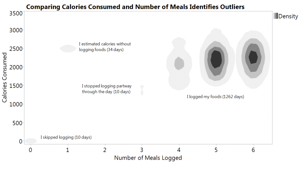 Density of cals consumed and meals