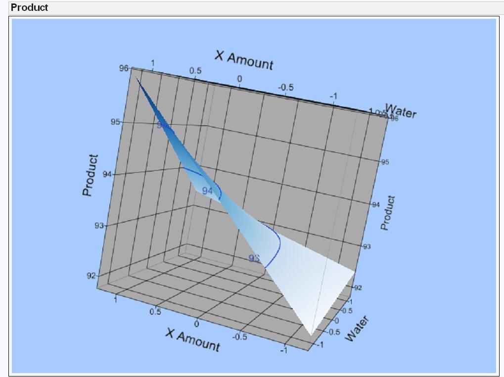 JMP 3D graph
