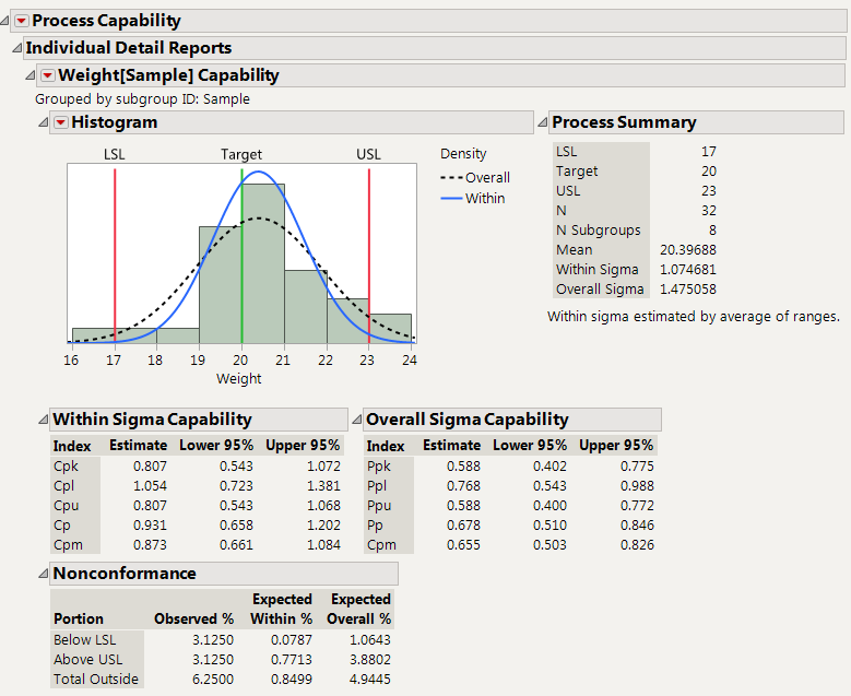 Short and Long Term Capability Indices for Six Sigma