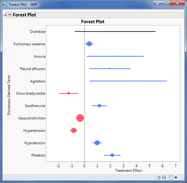 Figure 3.  Forest plot applying a size variable