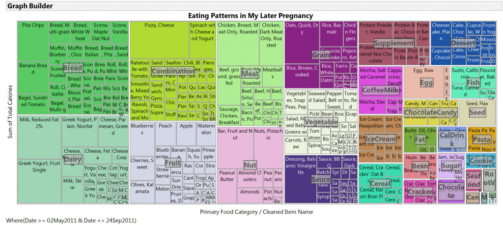 Eating patterns later in pregnancy treemap