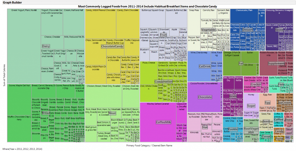 Graph Builder treemap in JMP 12