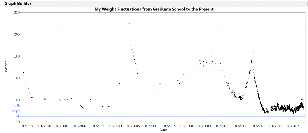 Weight graph without picture 12-21-14