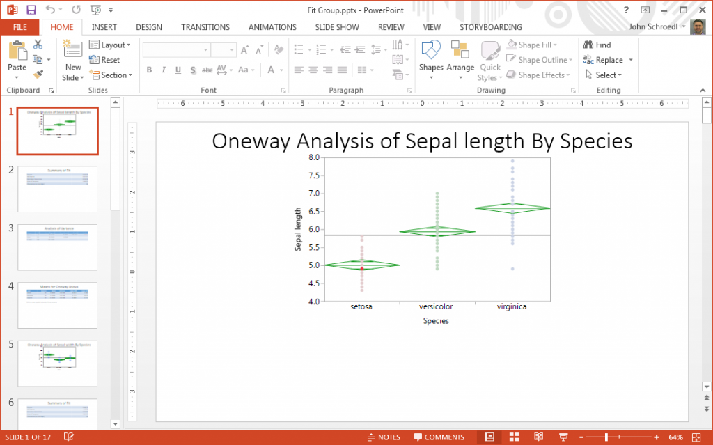 Graph Output shown in PowerPoint
