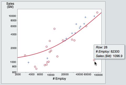 JMPHTML5IdentifyGraph