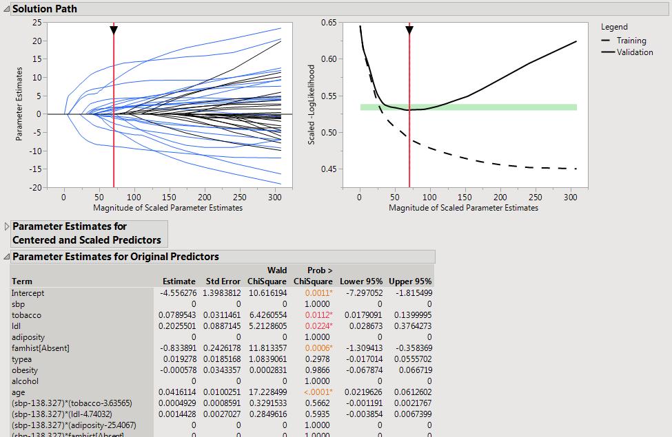 Figure 2: Best Model for the Heart Disease Data