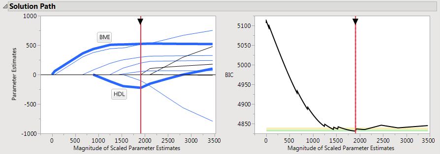 Figure 1: Lasso solution path for the diabetes data