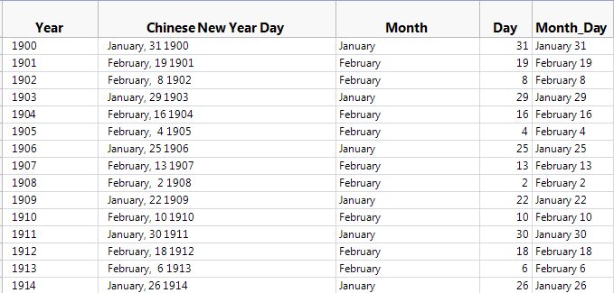 Chinese New Year Data