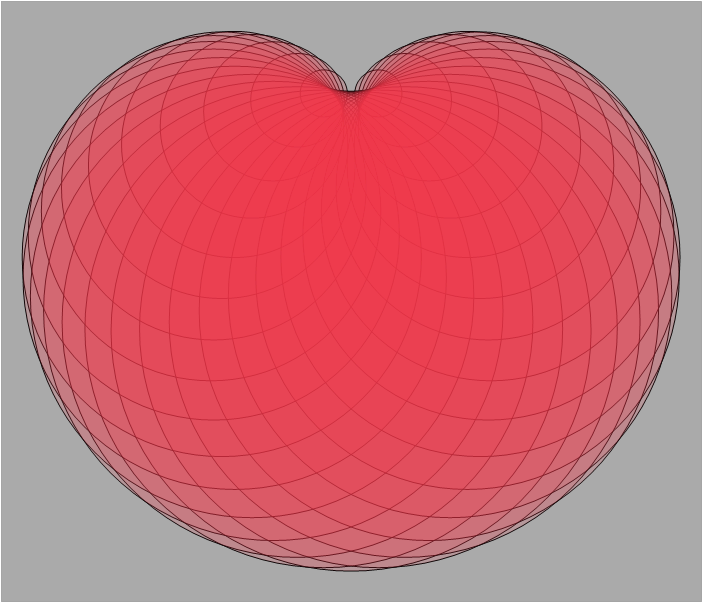 Cardioid shape make in JMP
