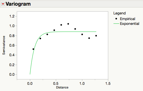 Exponential Variogram