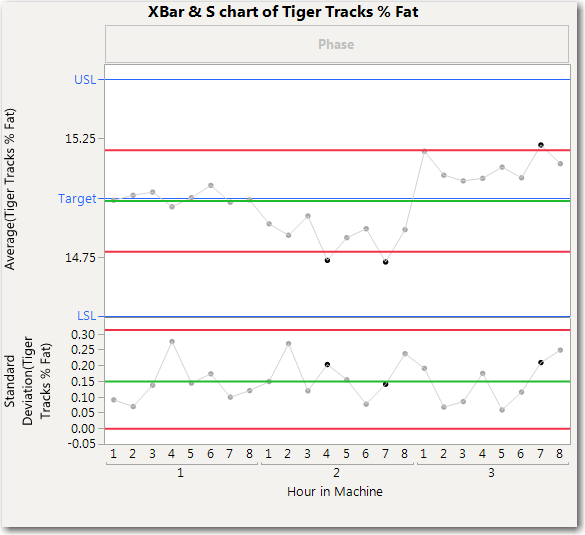 Figure 5:  XBar Chart of Tiger Tracks % Fat using Control Chart Builder