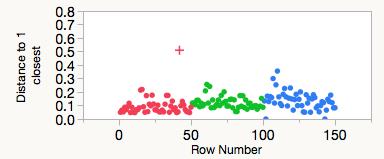 Outliers_JMP_3