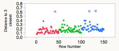 Outliers_JMP_5