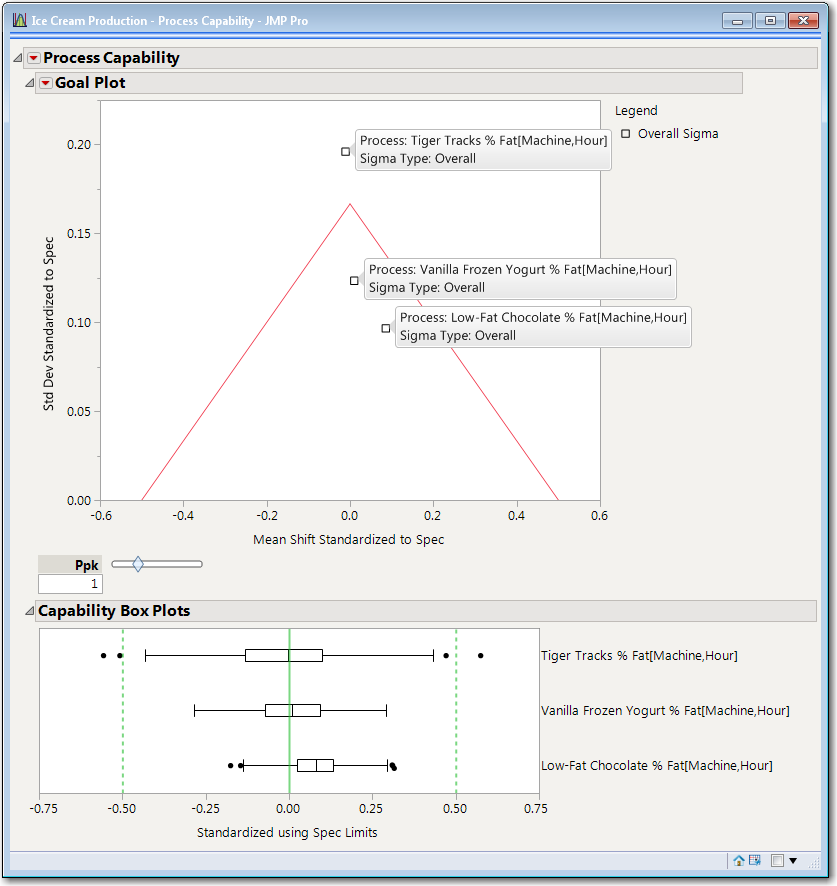 Figure 2:  Process Capability Initial Report