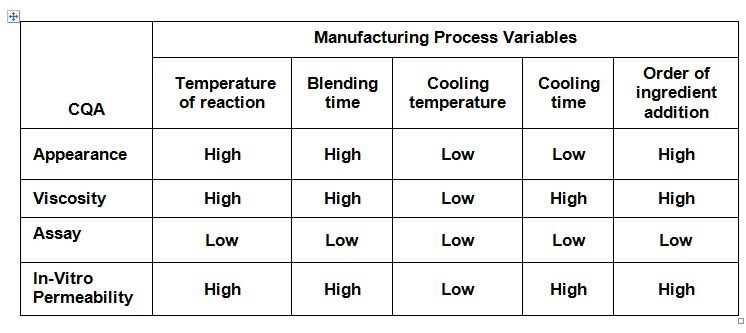 Table 1: Risk assessment of manufacturing process variables