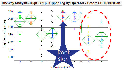 "The ""rock star"" operator was discovered using JMP"