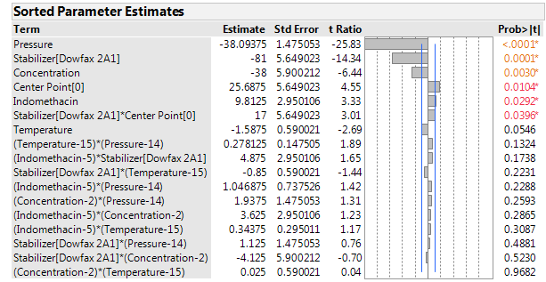 Figure 3: Sorted parameter estimates for the mean particle size at the end of the milling phase