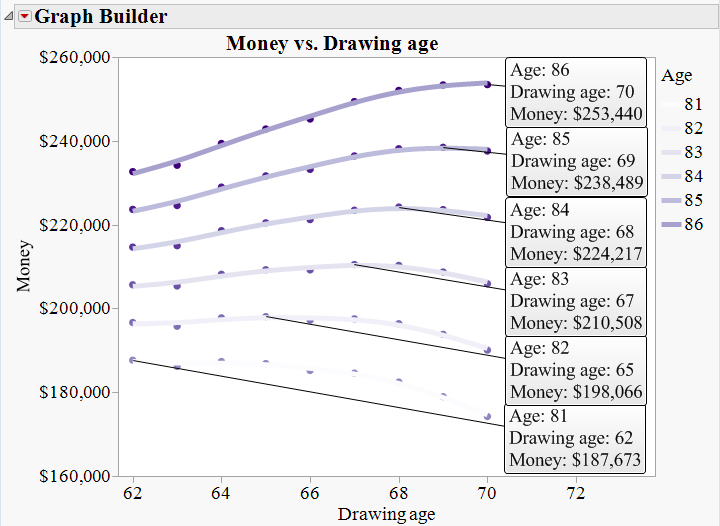 Money Accrued vs. Drawing age