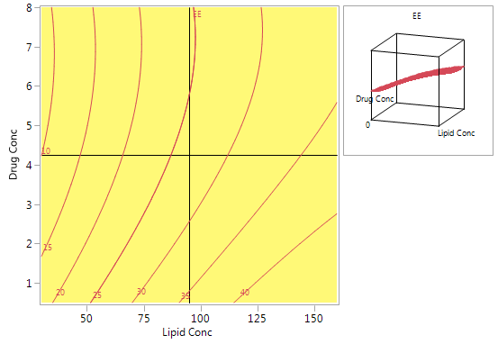 Figure 6. Contour plot for predicted EE using the model from the CCD.