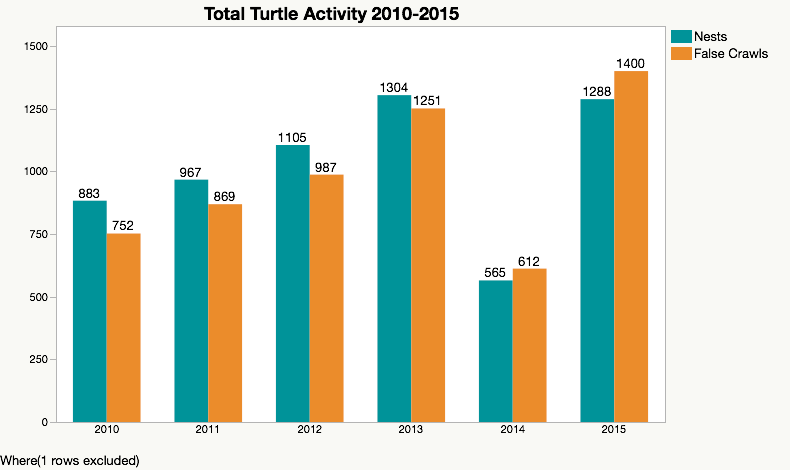 Bar graph shows nests and false crawls from 2010 to 2015