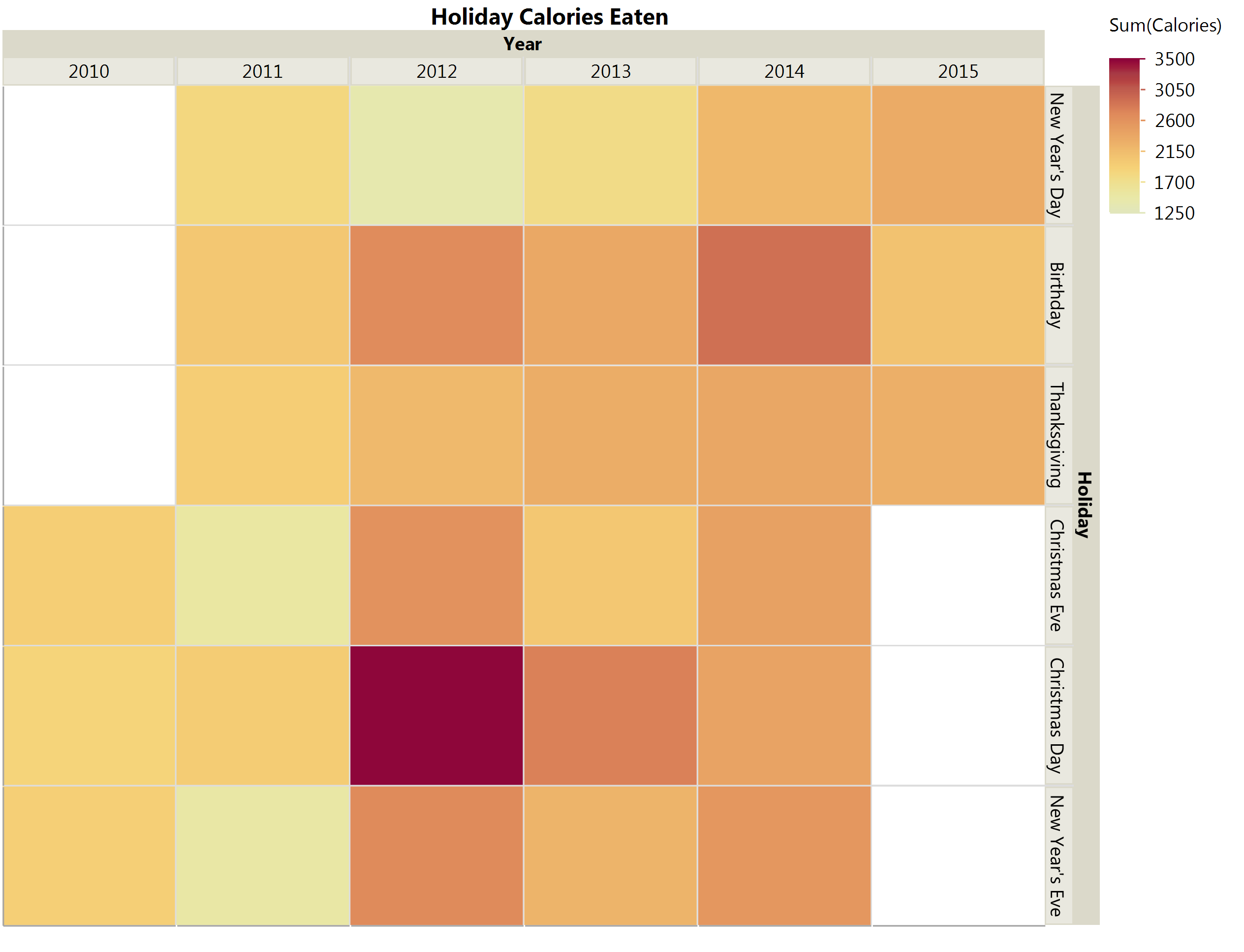 This Graph Builder heat map shows that the amount of calories I ate on holiday varied, ranging from a low of 1396 (light yellow) to a high of 3580 (dark red). Days with no food log data show as white squares.