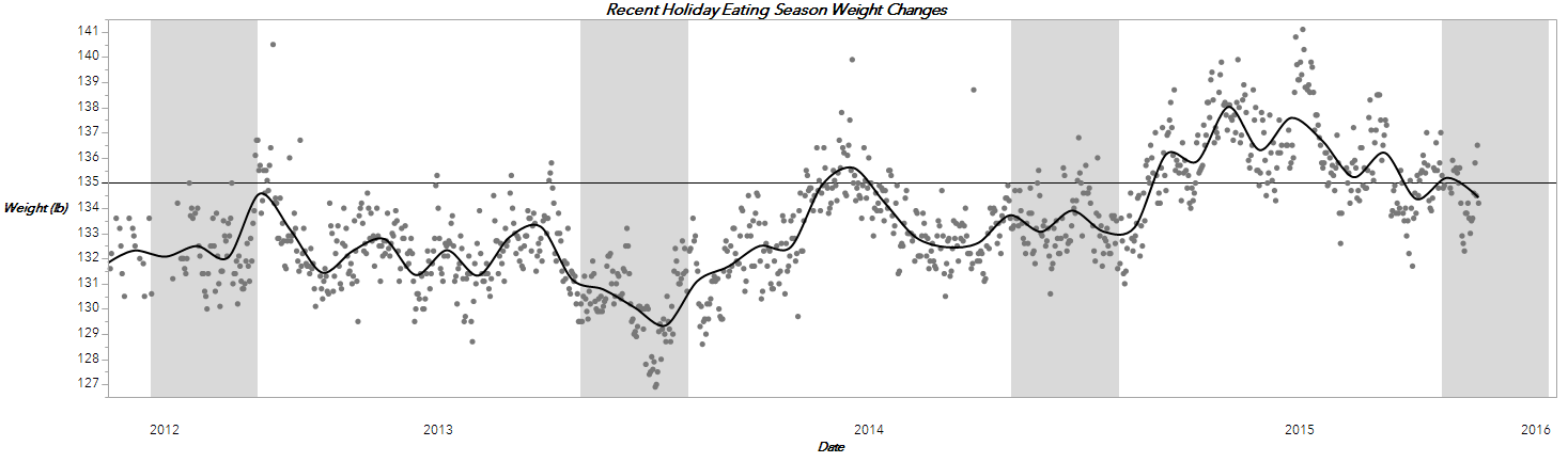 Recent Holiday weight fluctations 2
