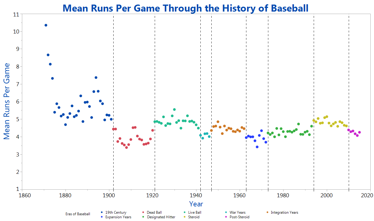 Mean Runs Per Game Through the History of Baseball