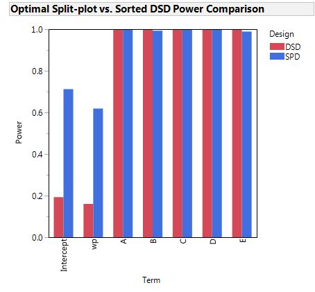 Graph shows the comparative power of an optimal split-plot design vs. a Definitive Screening Design created by sorting the hard-to-change factor.