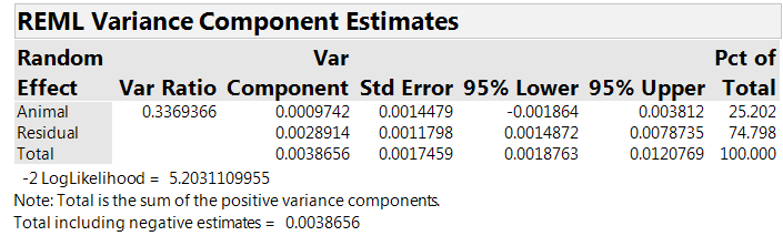 Table 5. The estimated variance components.