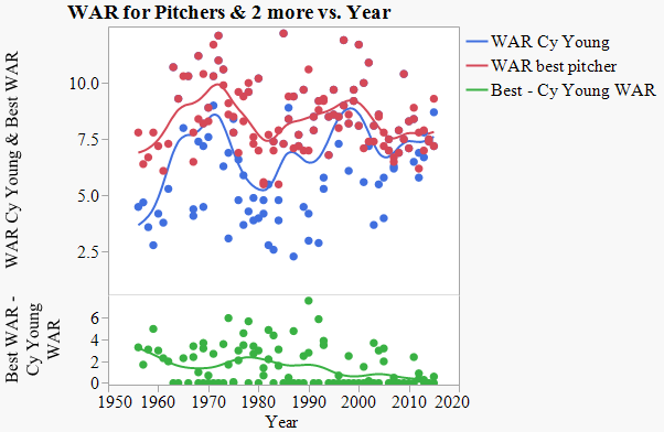 CY Young graph 3