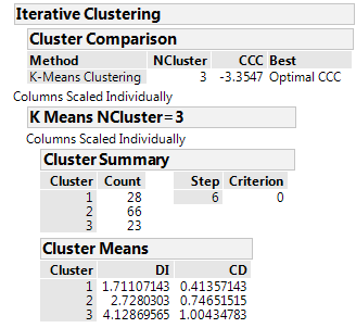 K Means Cluster