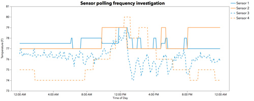 SensorPollingFrequency