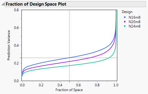 A Fraction of Design Space plot comparing three designs