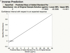 confidence interval of x-intercept - standard addition