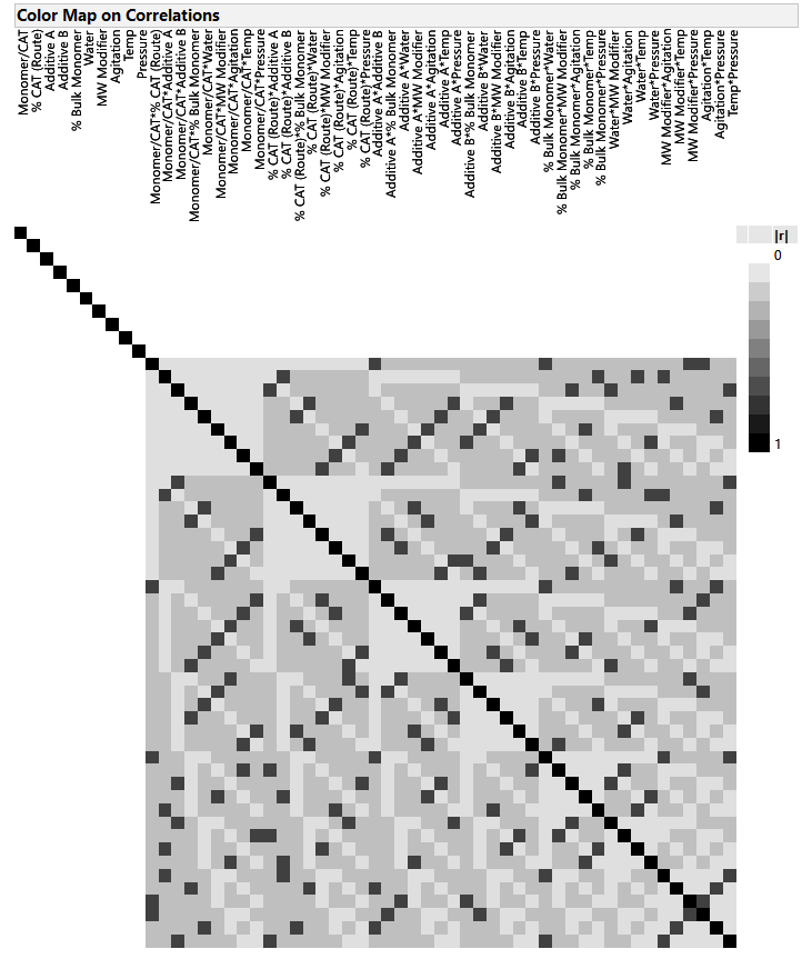 Figure 2: Correlation cell plot of a DSD used to improve the catalytic conversion of CO2 to plastic.