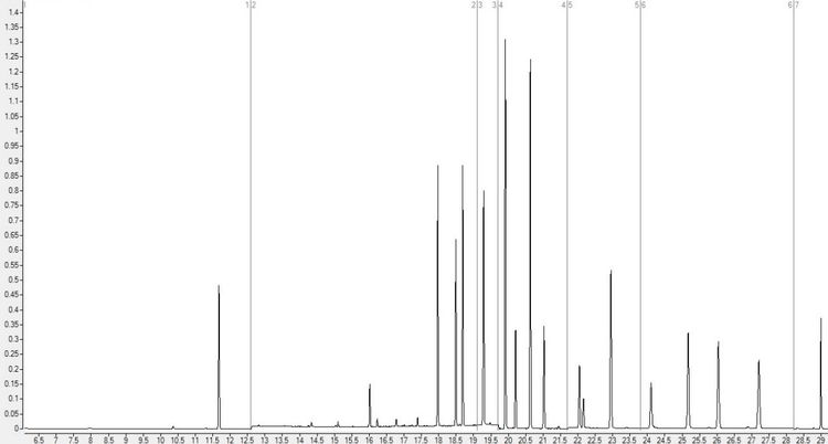 A typical chromatogram showing the peaks for each substance or analyte. Taller peaks correspond to a higher amount of that analyte. We want to find conditions that give us the tallest peaks for all analytes so that we can detect substances that are in water at very low concentrations.