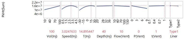 Profiler plot of a statistical model of the LVI process.