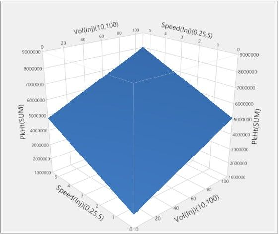 1_4 surface plot ME of Vol(Inj) and Speed(Inj).jpg