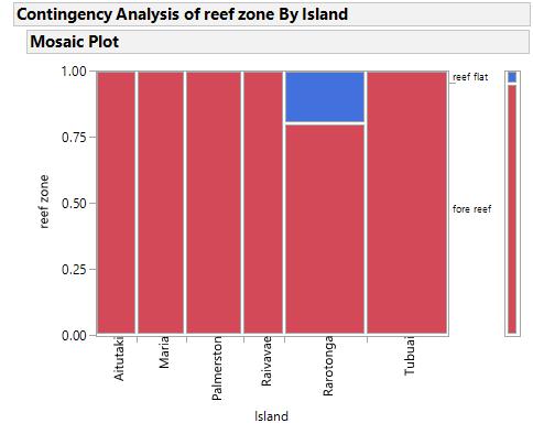 reef zone